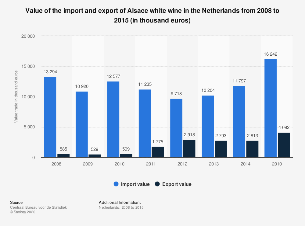 Statistic: Value of the import and export of Alsace white wine in the Netherlands from 2008 to 2015 (in thousand euros) | Statista