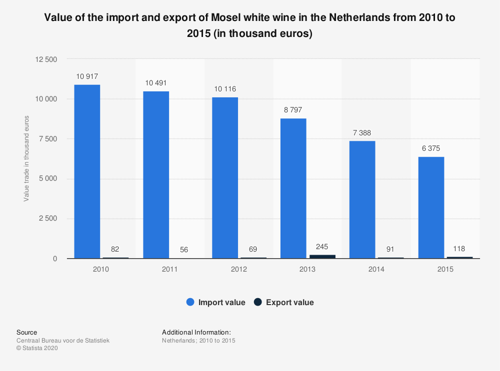 Statistic: Value of the import and export of Mosel white wine in the Netherlands from 2010 to 2015 (in thousand euros) | Statista