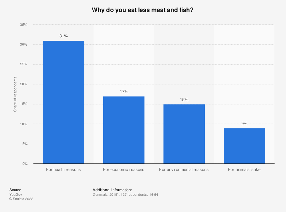 Statistic: Why do you eat less meat and fish? | Statista