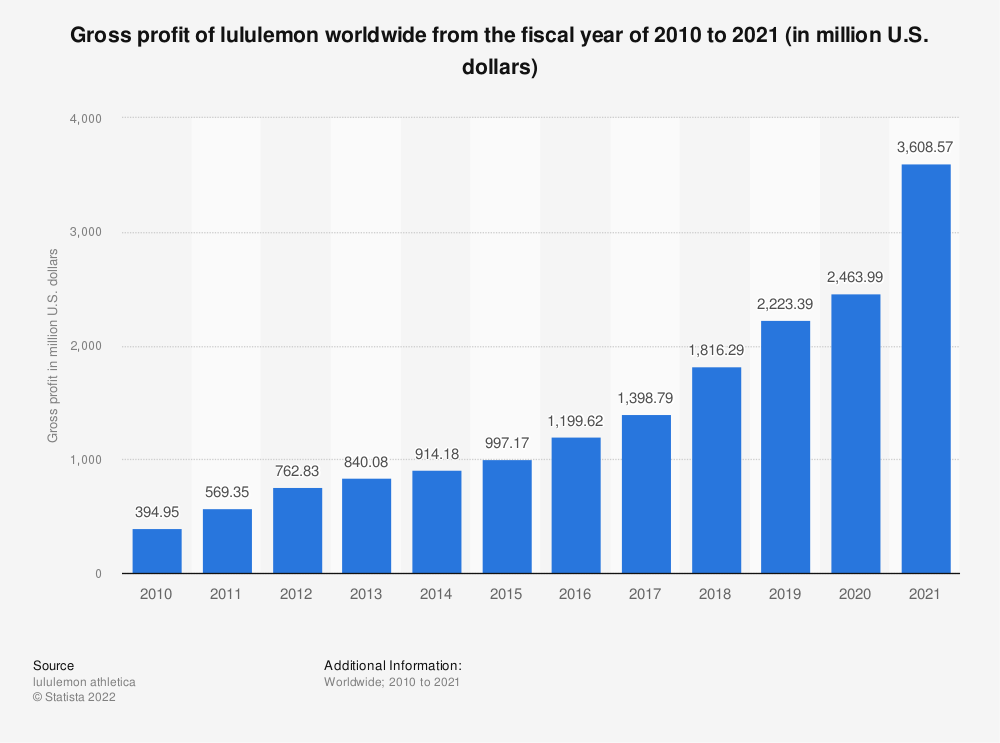 Statistic: Gross profit of lululemon worldwide from fiscal year 2010 to 2020 (in million U.S. dollars)   Statista