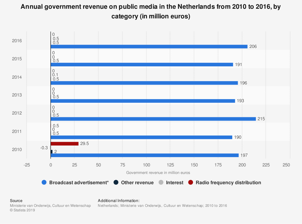 Statistic: Annual government revenue on public media in the Netherlands from 2010 to 2016, by category (in million euros) | Statista