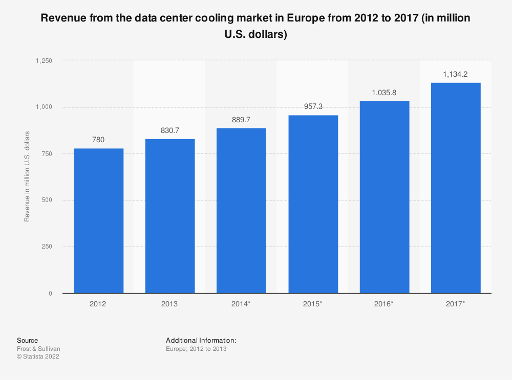 Statistic: Revenue from the data center cooling market in Europe from 2012 to 2017 (in million U.S. dollars) | Statista