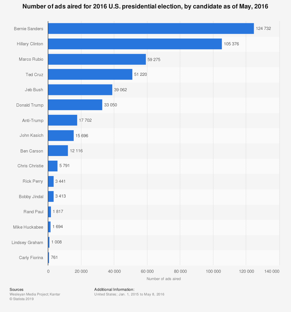 Statistic: Number of ads aired for 2016 U.S. presidential election, by candidate as of May, 2016 | Statista