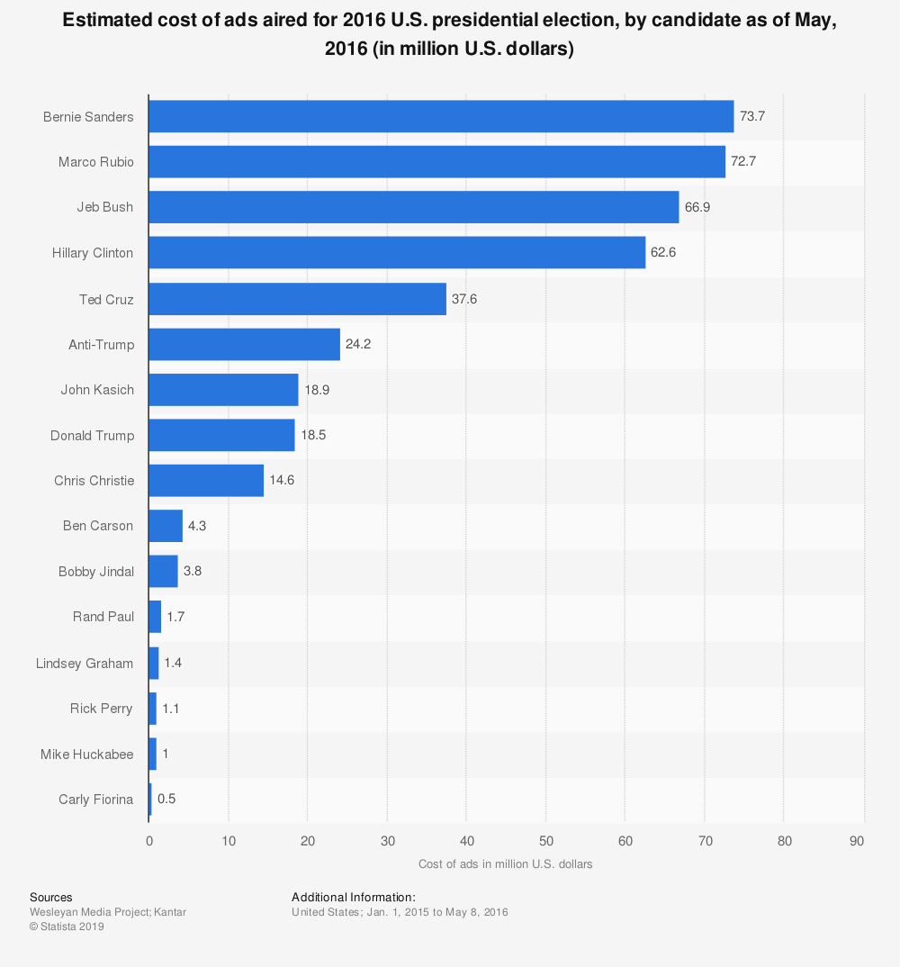 Statistic: Estimated cost of ads aired for 2016 U.S. presidential election, by candidate as of May, 2016 (in million U.S. dollars) | Statista