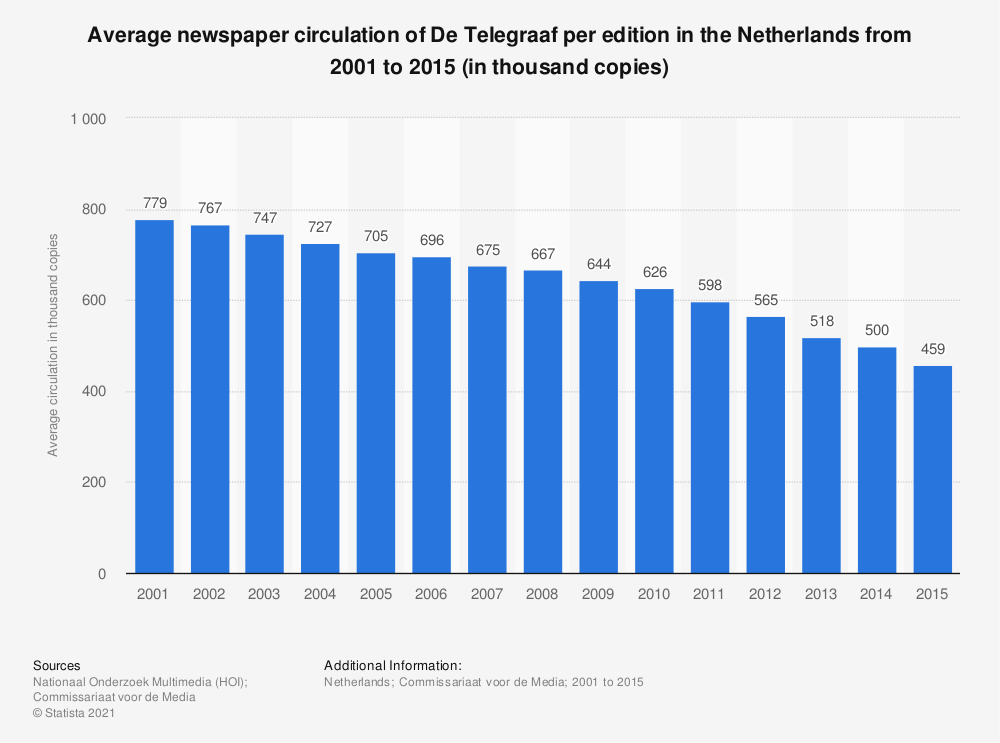 Statistic: Average newspaper circulation of De Telegraaf per edition in the Netherlands from 2001 to 2015 (in thousand copies) | Statista