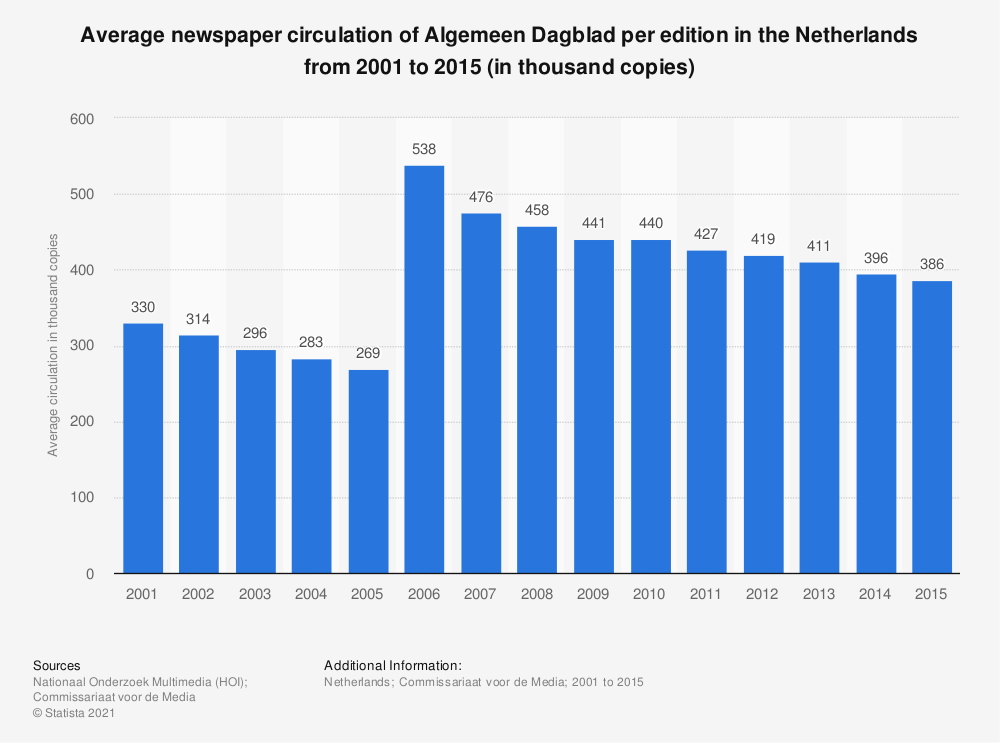 Statistic: Average newspaper circulation of Algemeen Dagblad per edition in the Netherlands from 2001 to 2015 (in thousand copies) | Statista