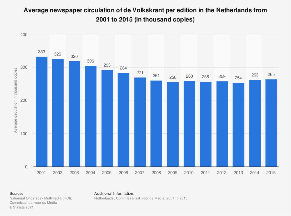 Statistic: Average newspaper circulation of de Volkskrant per edition in the Netherlands from 2001 to 2015 (in thousand copies) | Statista