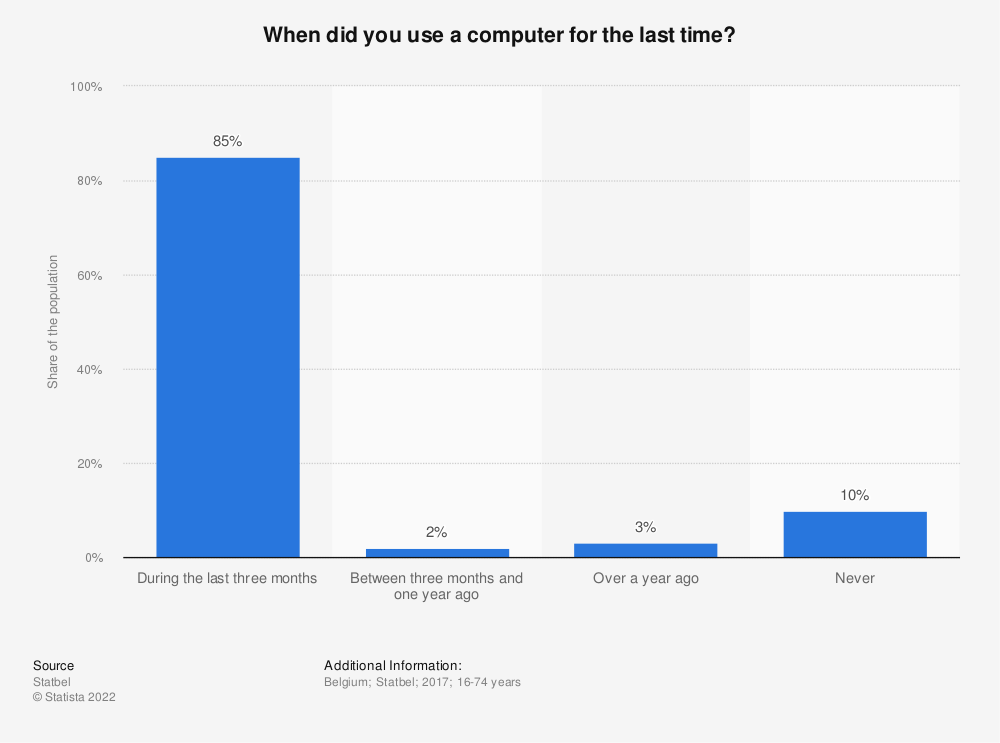 Statistic: When did you use a computer for the last time? | Statista