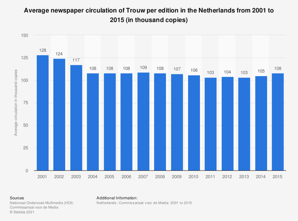 Statistic: Average newspaper circulation of Trouw per edition in the Netherlands from 2001 to 2015 (in thousand copies) | Statista