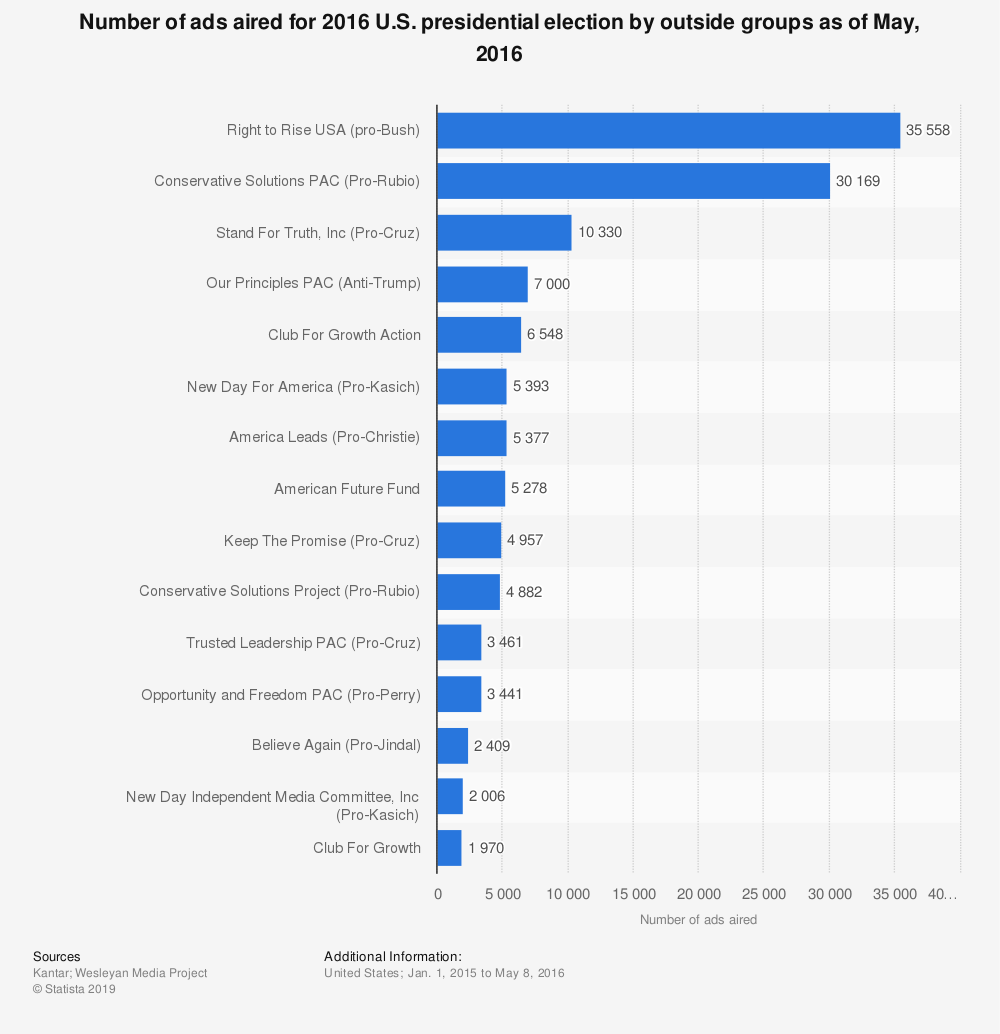 Statistic: Number of ads aired for 2016 U.S. presidential election by outside groups as of May, 2016 | Statista