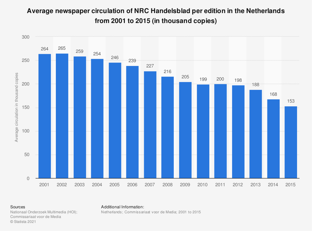 Statistic: Average newspaper circulation of NRC Handelsblad per edition in the Netherlands from 2001 to 2015 (in thousand copies) | Statista
