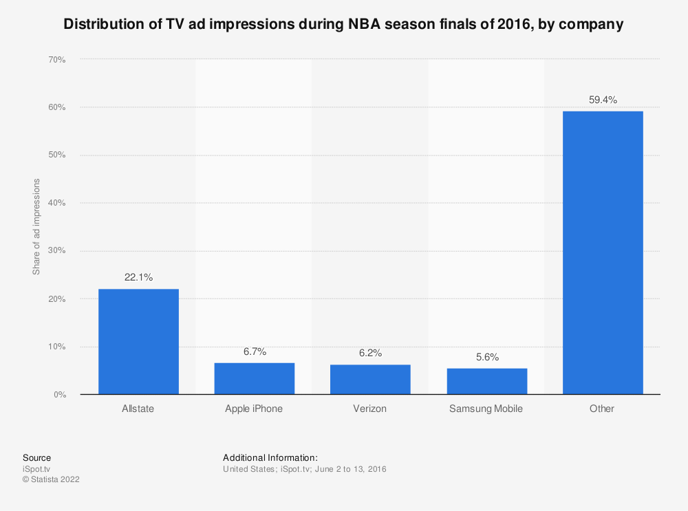 Statistic: Distribution of TV ad impressions during NBA season finals of 2016, by company | Statista