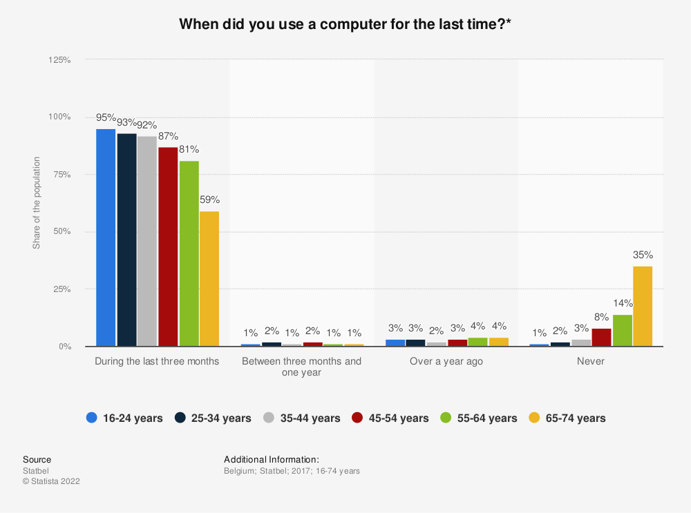 Statistic: When did you use a computer for the last time?* | Statista