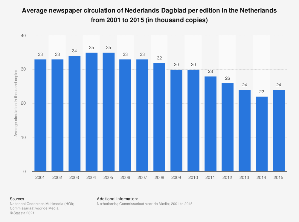 Statistic: Average newspaper circulation of Nederlands Dagblad per edition in the Netherlands from 2001 to 2015 (in thousand copies) | Statista