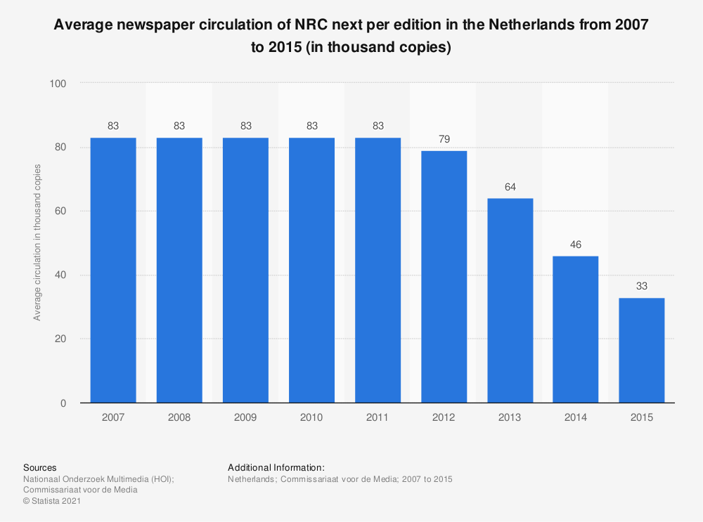 Statistic: Average newspaper circulation of NRC next per edition in the Netherlands from 2007 to 2015 (in thousand copies) | Statista