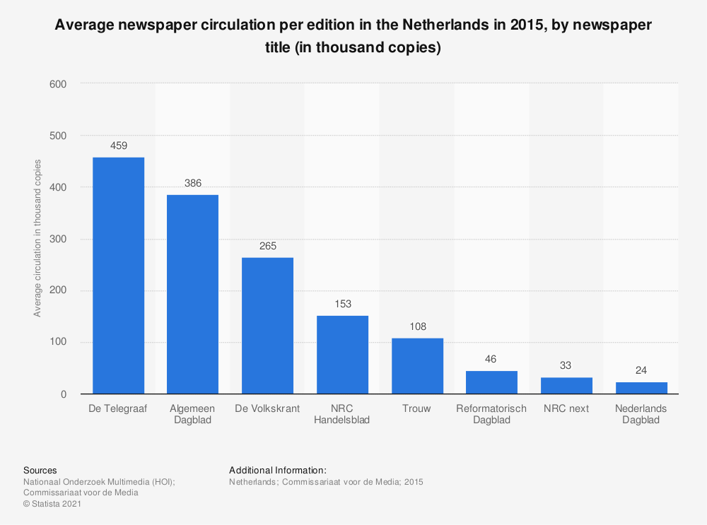 Statistic: Average newspaper circulation per edition in the Netherlands in 2015, by newspaper title (in thousand copies) | Statista