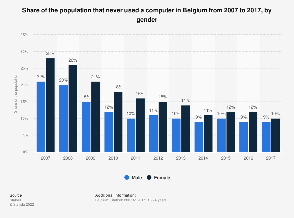 Statistic: Share of the population that never used a computer in Belgium from 2007 to 2017, by gender | Statista