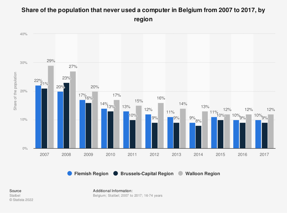 Statistic: Share of the population that never used a computer in Belgium from 2007 to 2017, by region | Statista