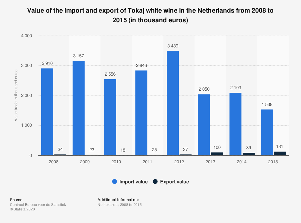 Statistic: Value of the import and export of Tokaj white wine in the Netherlands from 2008 to 2015 (in thousand euros) | Statista