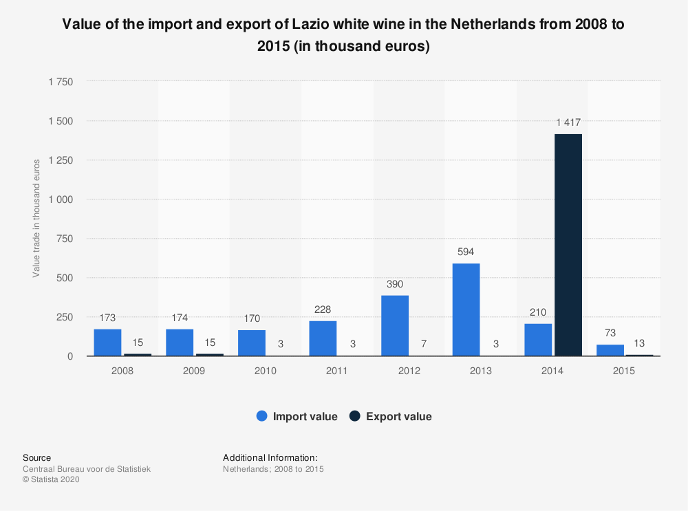 Statistic: Value of the import and export of Lazio white wine in the Netherlands from 2008 to 2015 (in thousand euros) | Statista