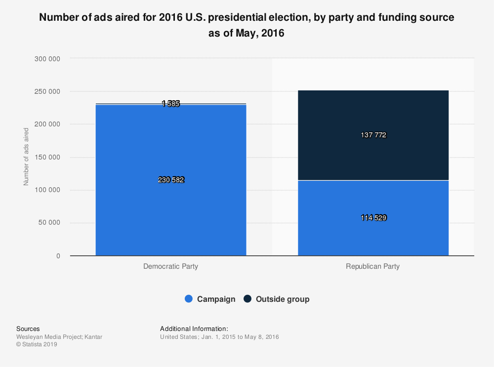 Statistic: Number of ads aired for 2016 U.S. presidential election, by party and funding source as of May, 2016  | Statista