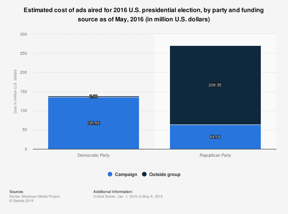 Statistic: Estimated cost of ads aired for 2016 U.S. presidential election, by party and funding source as of May, 2016 (in million U.S. dollars) | Statista