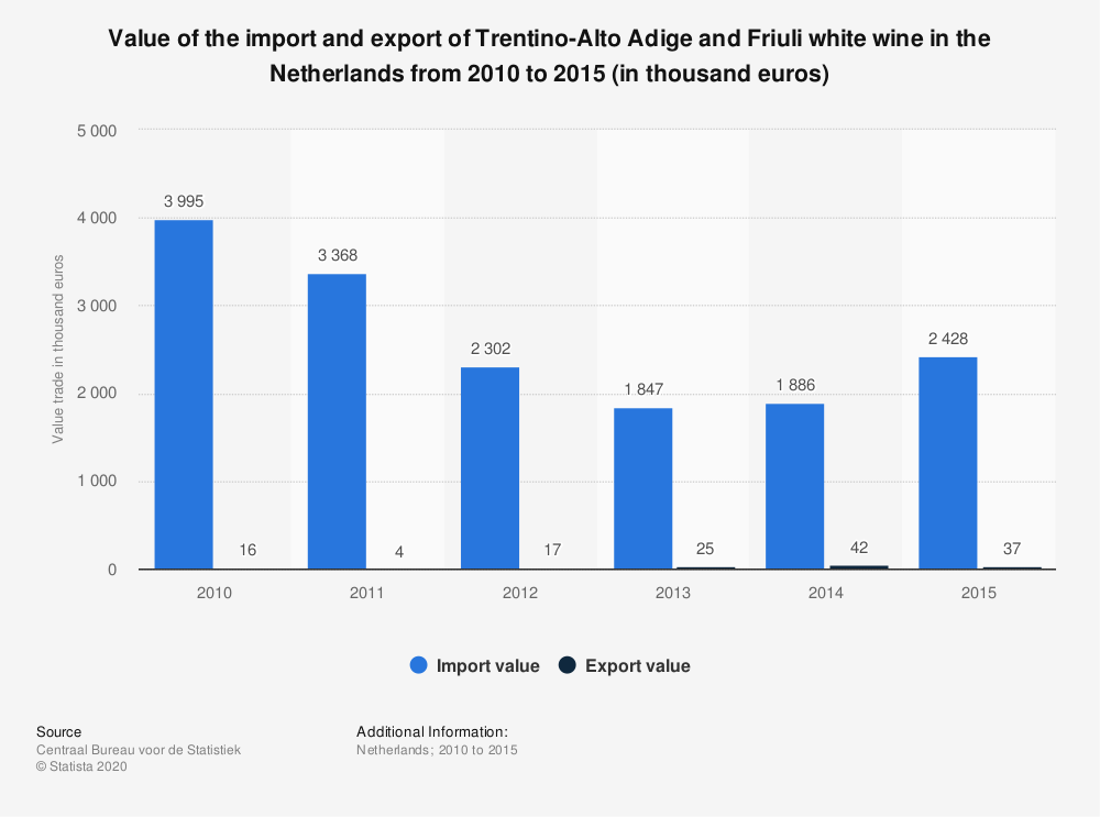 Statistic: Value of the import and export of Trentino-Alto Adige and Friuli white wine in the Netherlands from 2010 to 2015 (in thousand euros) | Statista
