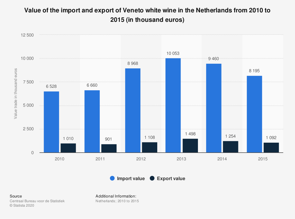 Statistic: Value of the import and export of Veneto white wine in the Netherlands from 2010 to 2015 (in thousand euros) | Statista