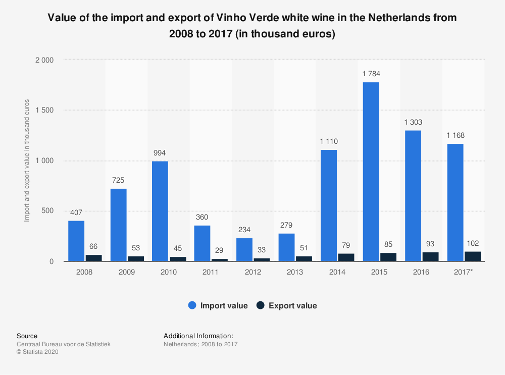 Statistic: Value of the import and export of Vinho Verde white wine in the Netherlands from 2008 to 2017 (in thousand euros) | Statista