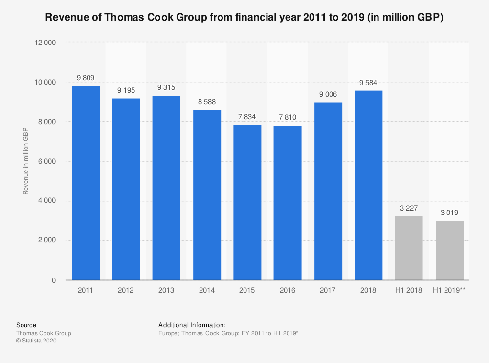 Statistic: Revenue of Thomas Cook Group from financial year 2011 to 2018 (in million GBP) | Statista