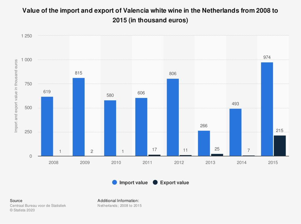 Statistic: Value of the import and export of Valencia white wine in the Netherlands from 2008 to 2015 (in thousand euros) | Statista