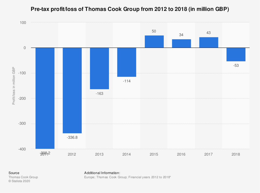Statistic: Pre-tax profit/loss of Thomas Cook Group from 2012 to 2018 (in million GBP) | Statista