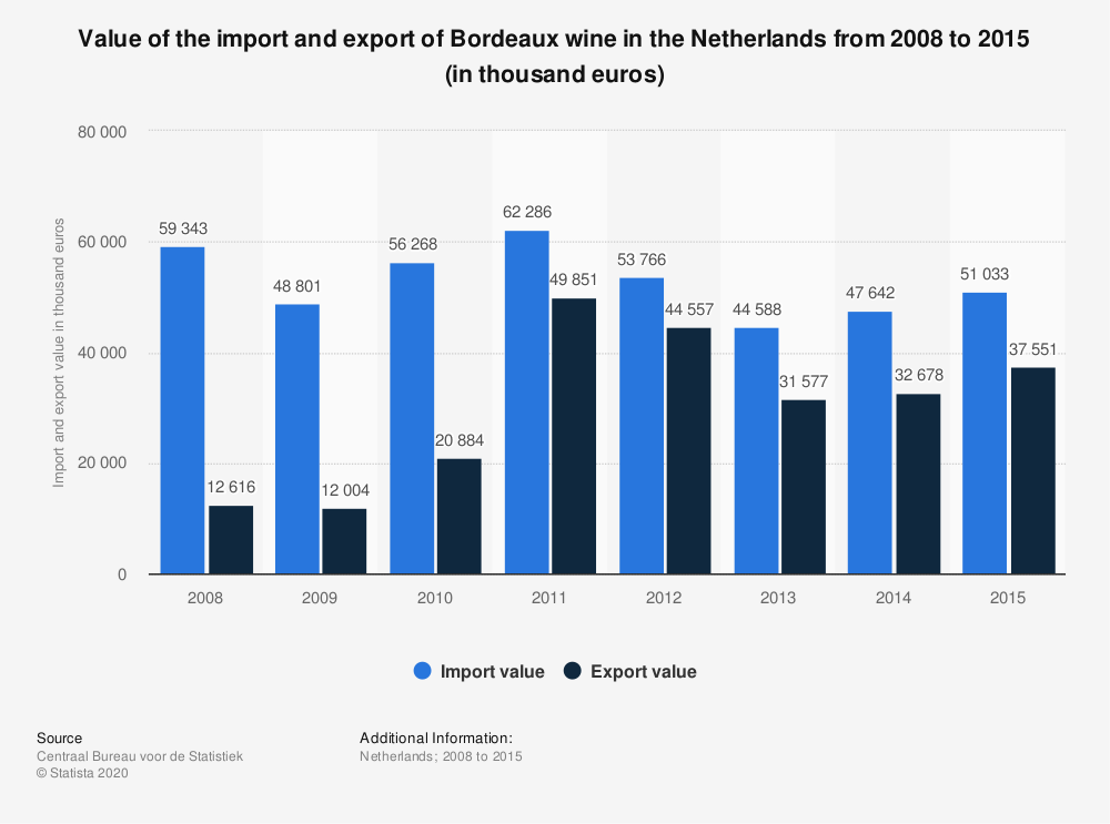 Statistic: Value of the import and export of Bordeaux wine in the Netherlands from 2008 to 2015 (in thousand euros)   Statista