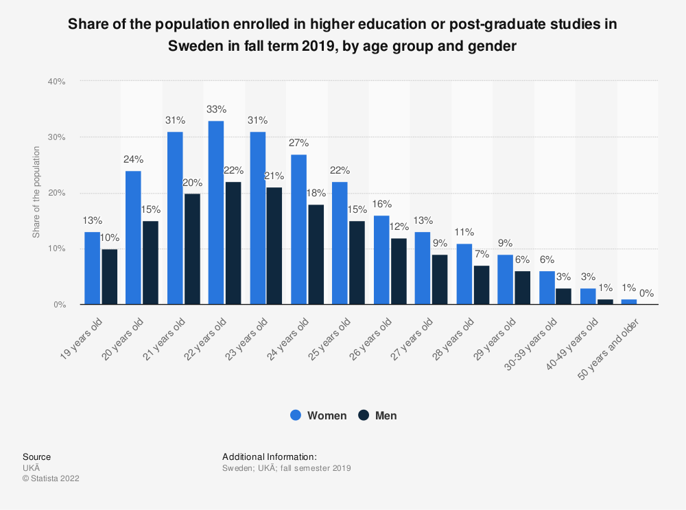 Statistic: Share of the population enrolled in higher education or post-graduate studies in Sweden in fall term 2017, by age group and gender | Statista