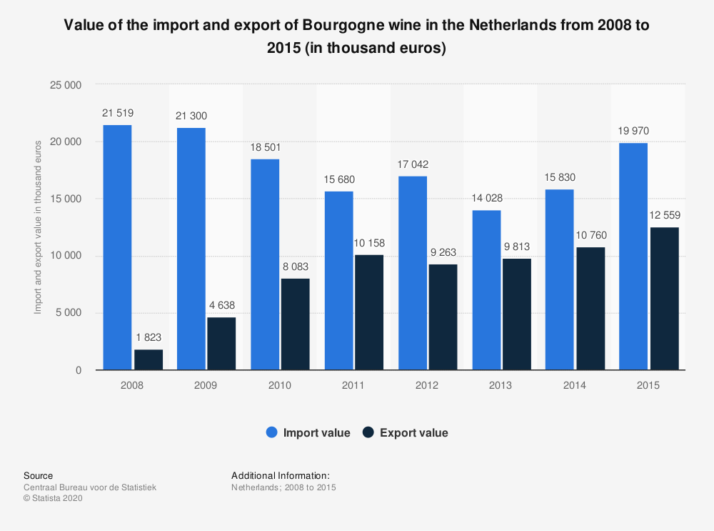 Statistic: Value of the import and export of Bourgogne wine in the Netherlands from 2008 to 2015 (in thousand euros) | Statista