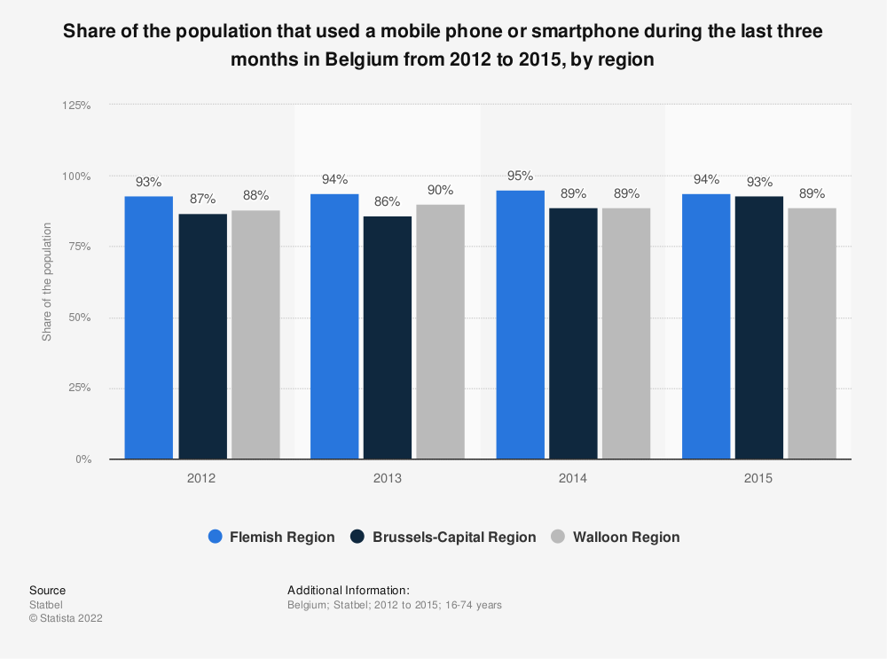 Statistic: Share of the population that used a mobile phone or smartphone during the last three months in Belgium from 2012 to 2015, by region | Statista