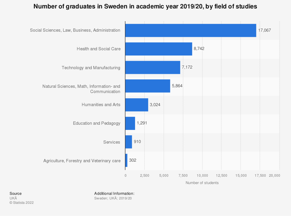 Statistic: Number of graduates in Sweden in academic year 2016/17, by field of studies | Statista