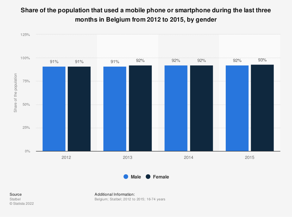 Statistic: Share of the population that used a mobile phone or smartphone during the last three months in Belgium from 2012 to 2015, by gender   Statista
