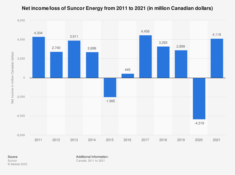Statistic: Suncor Energy's net income from 2011 to 2018 (in million Canadian dollars) | Statista
