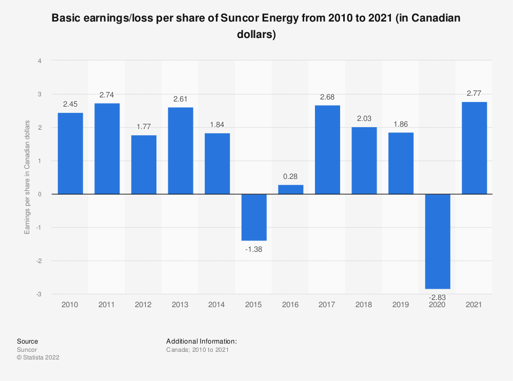 Statistic: Suncor Energy's earnings per share from 2010 to 2019 (in Canadian dollars)* | Statista
