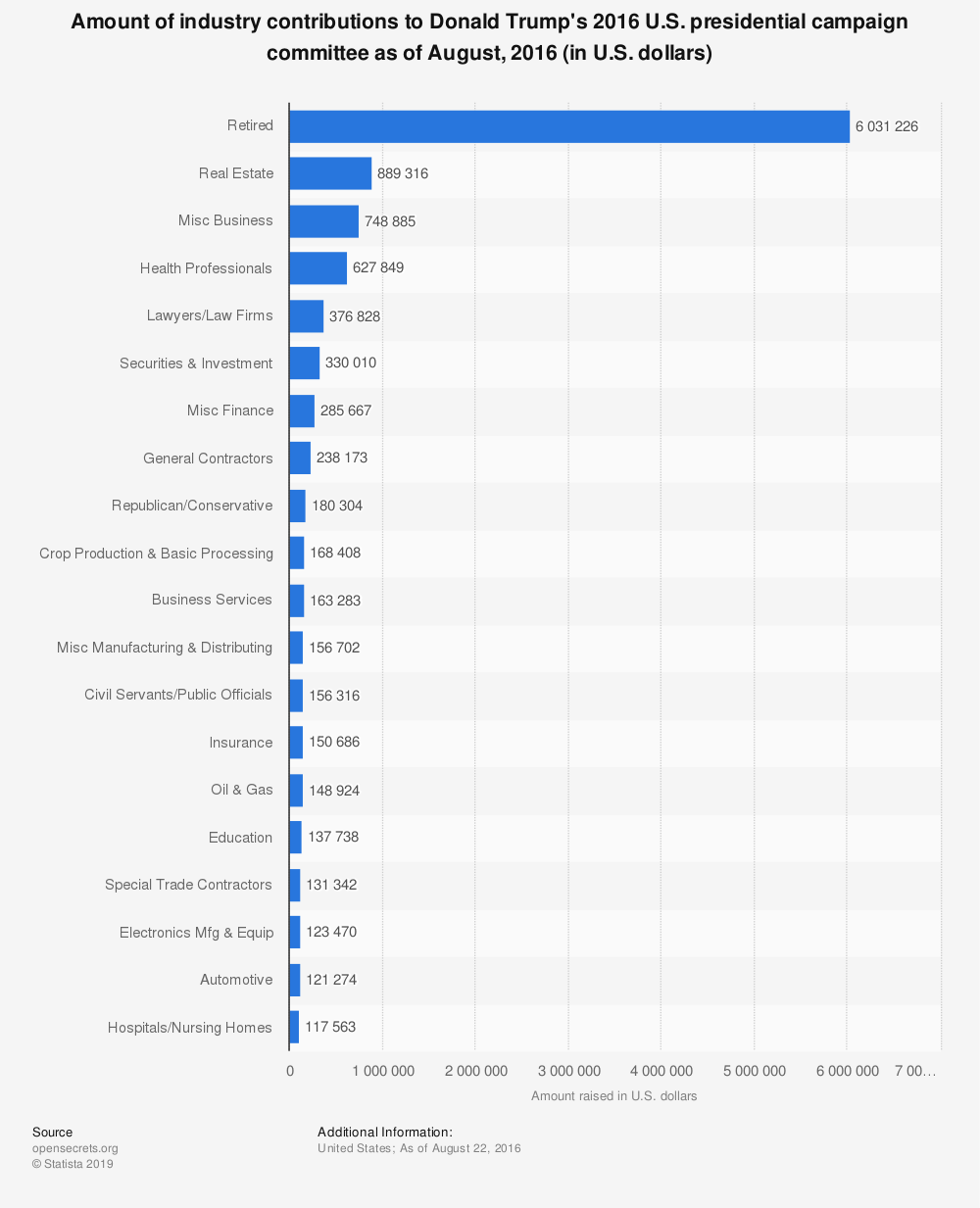 Statistic: Amount of industry contributions to Donald Trump's 2016 U.S. presidential campaign committee as of August, 2016 (in U.S. dollars) | Statista