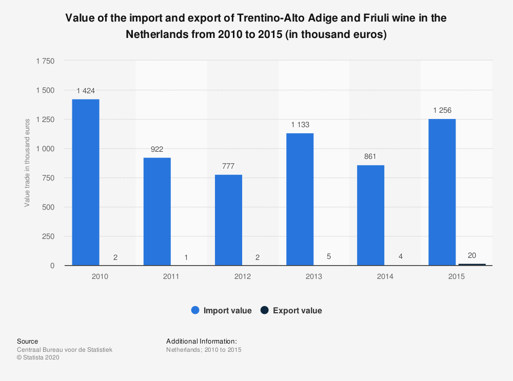 Statistic: Value of the import and export of Trentino-Alto Adige and Friuli wine in the Netherlands from 2010 to 2015 (in thousand euros) | Statista