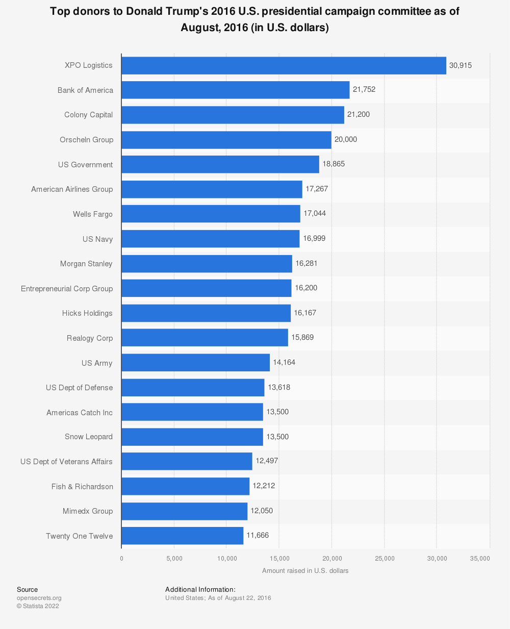 Statistic: Top donors to Donald Trump's 2016 U.S. presidential campaign committee as of August, 2016 (in U.S. dollars) | Statista