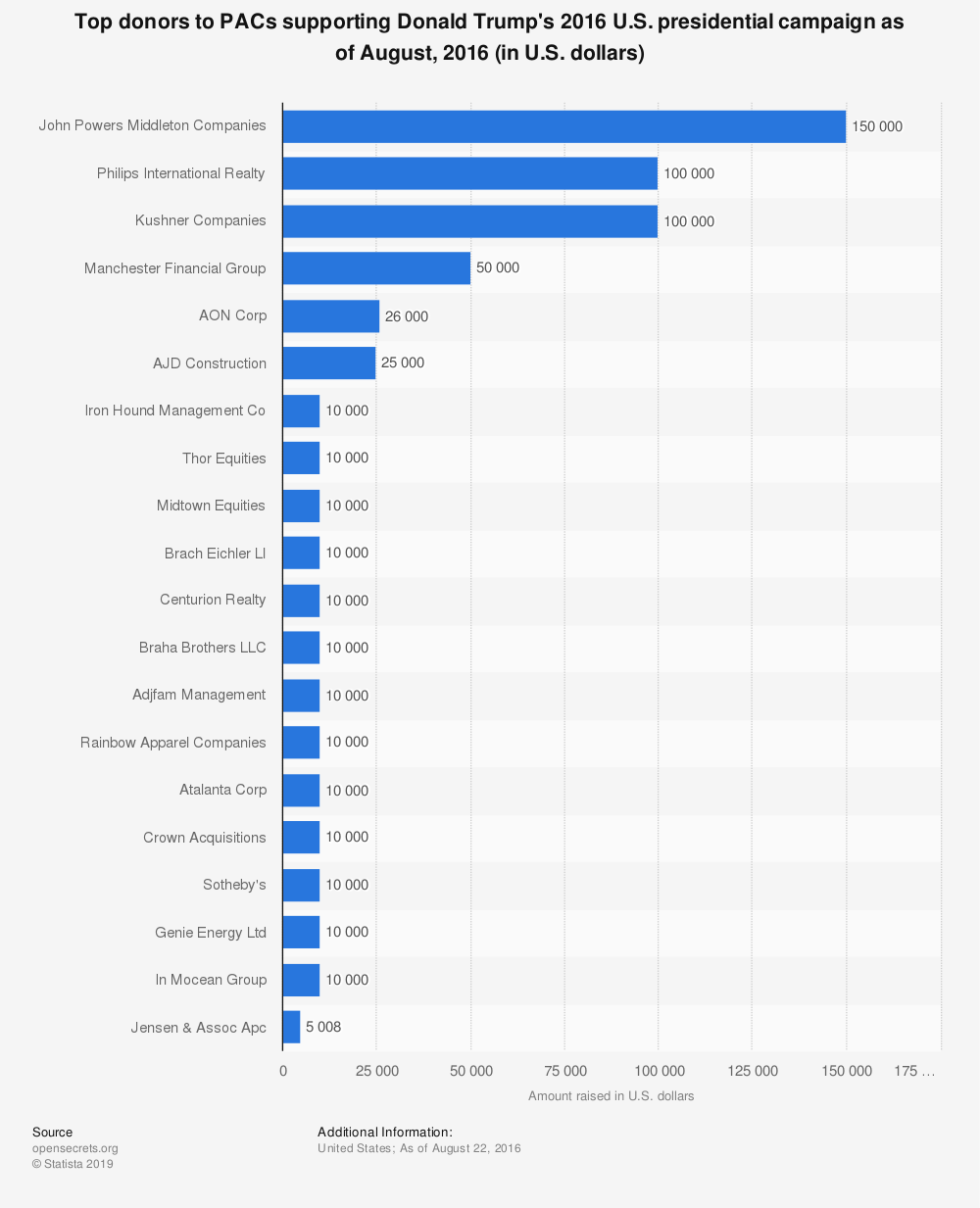 Statistic: Top donors to PACs supporting Donald Trump's 2016 U.S. presidential campaign as of August, 2016 (in U.S. dollars) | Statista