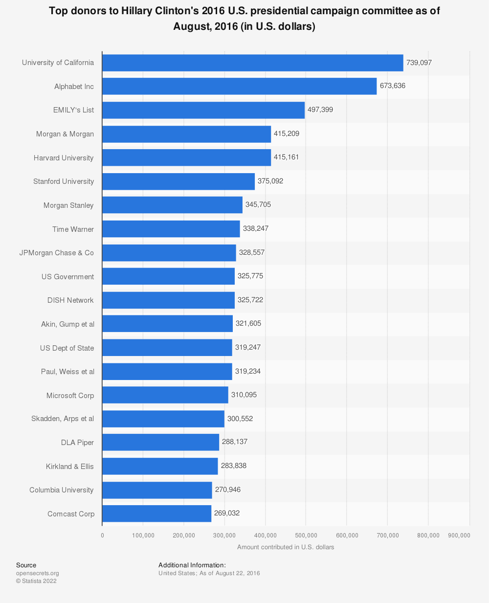 Statistic: Top donors to Hillary Clinton's 2016 U.S. presidential campaign committee as of August, 2016 (in U.S. dollars) | Statista