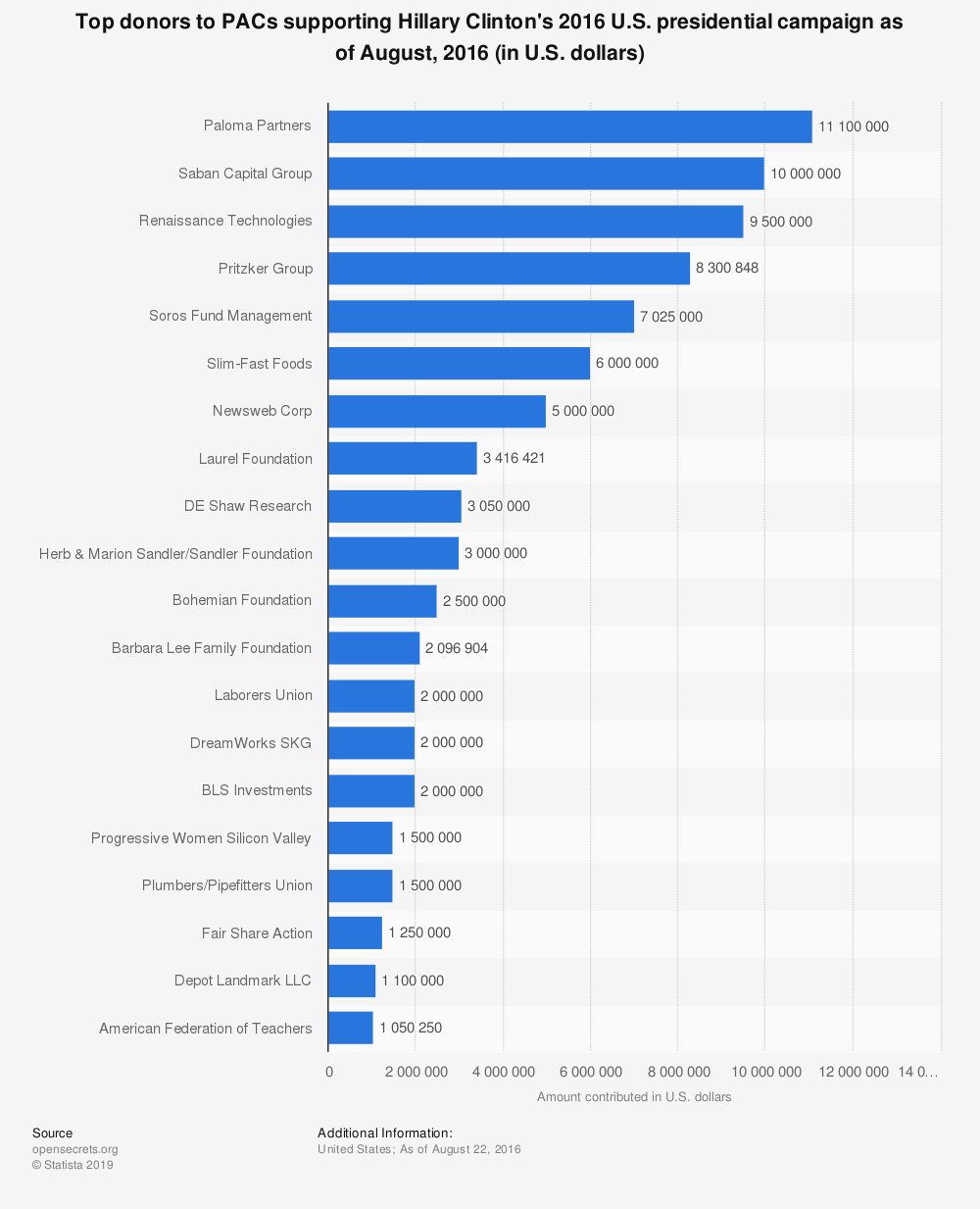 Statistic: Top donors to PACs supporting Hillary Clinton's 2016 U.S. presidential campaign as of August, 2016 (in U.S. dollars) | Statista