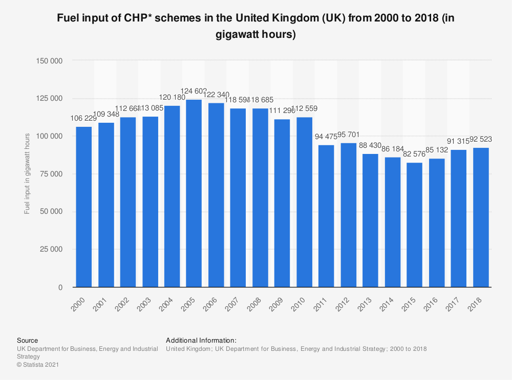 Statistic: Fuel input of CHP* schemes in the United Kingdom (UK) from 2000 to 2018 (in gigawatt hours) | Statista