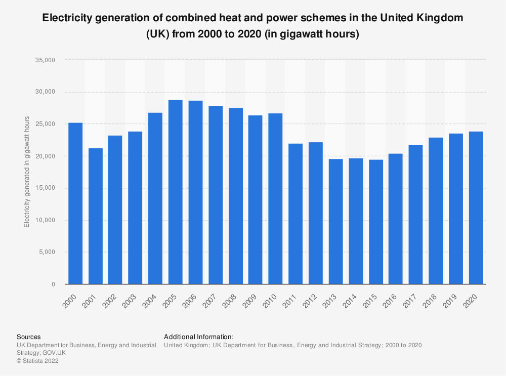 Statistic: Electricity generation of CHP* schemes in the United Kingdom (UK) from 2000 to 2017 (in gigawatt hours) | Statista