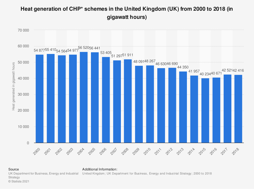 Statistic: Heat generation of CHP* schemes in the United Kingdom (UK) from 2000 to 2018 (in gigawatt hours) | Statista