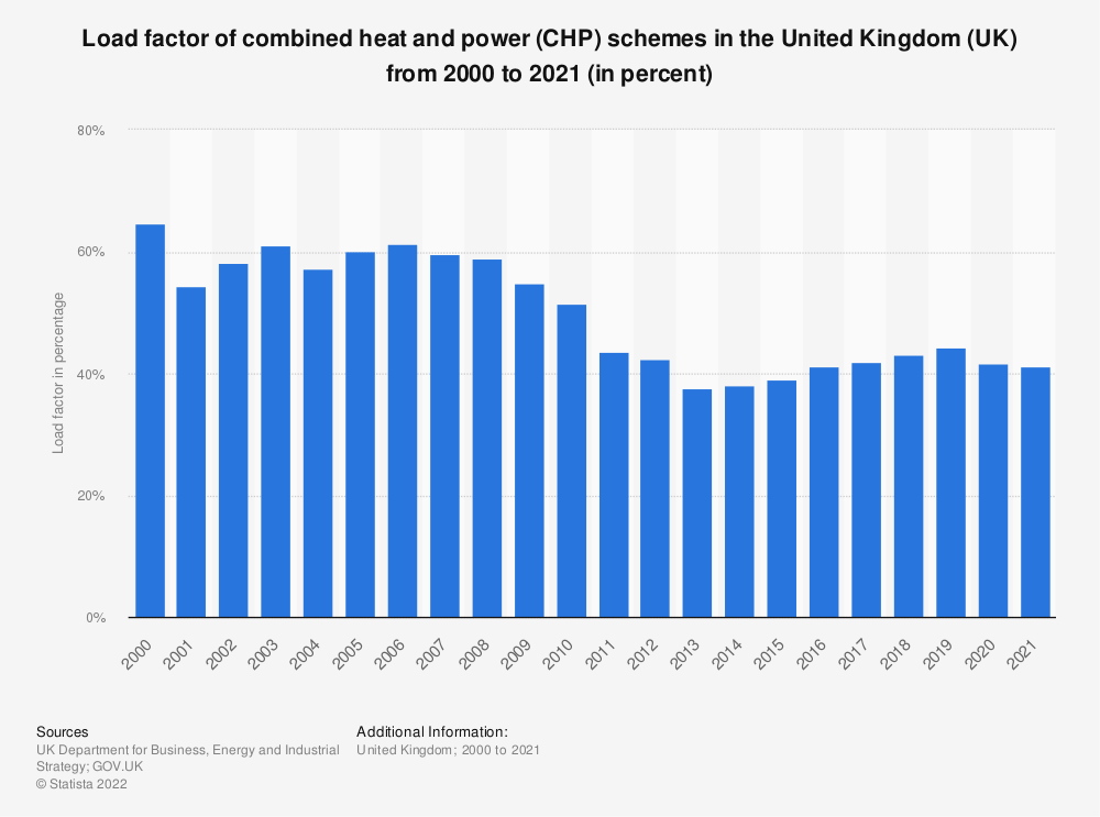 Statistic: Load factor of combined heat and power (CHP) schemes in the United Kingdom (UK) from 2000 to 2019* (in percent) | Statista